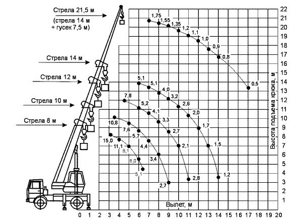Габариты КС-3574